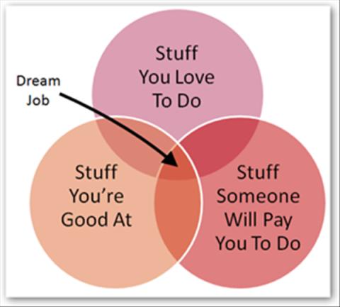 1564-Dream-JobGraphic