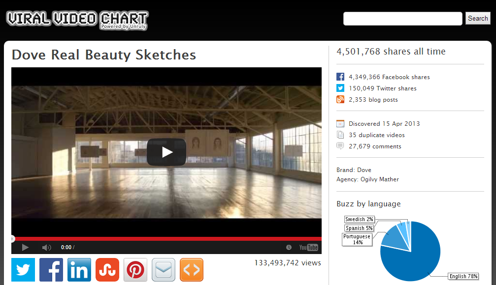 Viral Video Chart : Dove Real Beauty Sketches