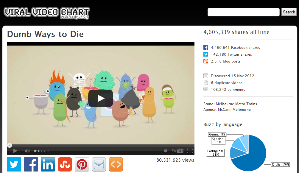 Viral Video Chart : Dumb Ways to Die
