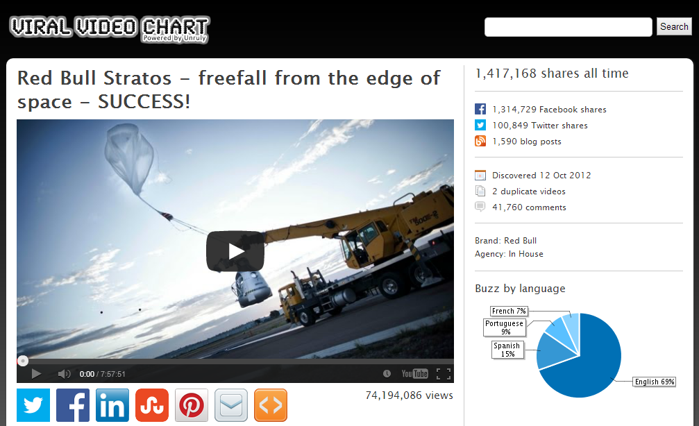 Viral Video Chart Red Bull Stratos