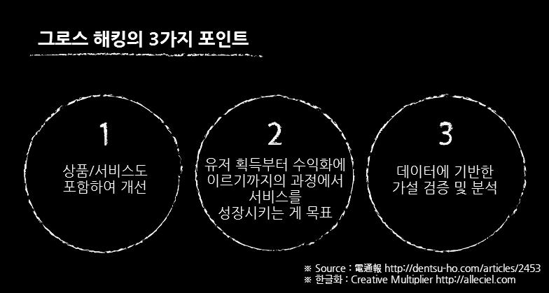 [그로스 해킹의 3가지 포인트]