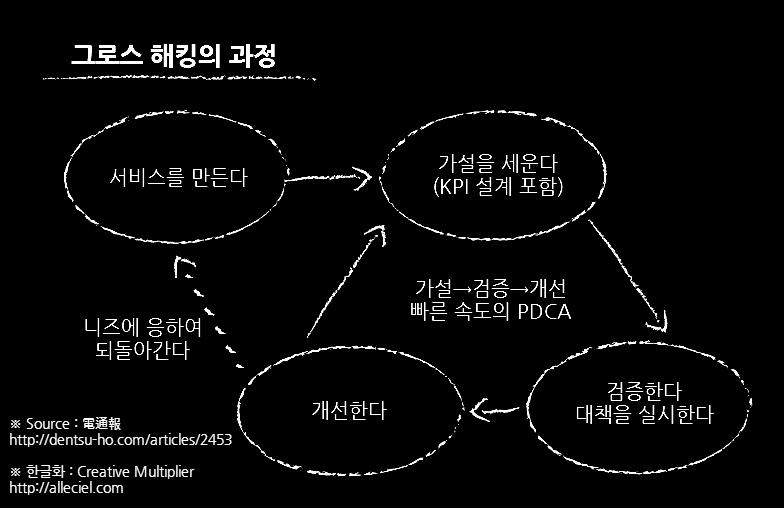[그로스 해킹의 과정]