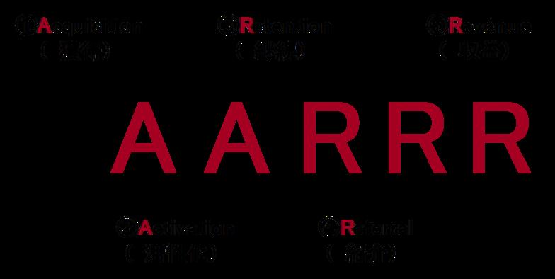 AAARR 모델