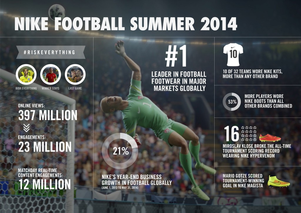 ※ 이미지 출처 : http://news.nike.com/news/mario-gotze-and-magista-boots-seal-successful-summer-of-football-for-nike